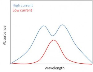 Graph of high current and low current absorbances in a source self-reversal.