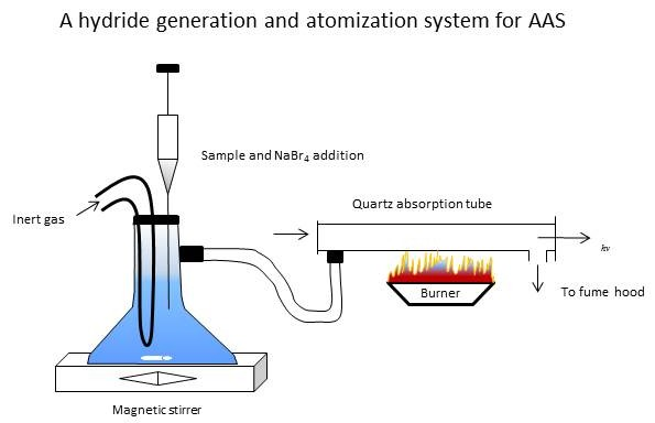 A hydride generation and atomization system for AAS